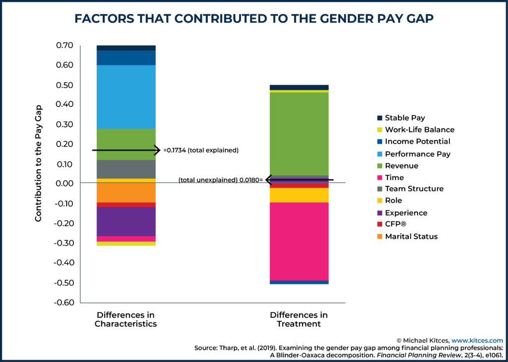 Factors That Contribute To The Gender Pay Gap