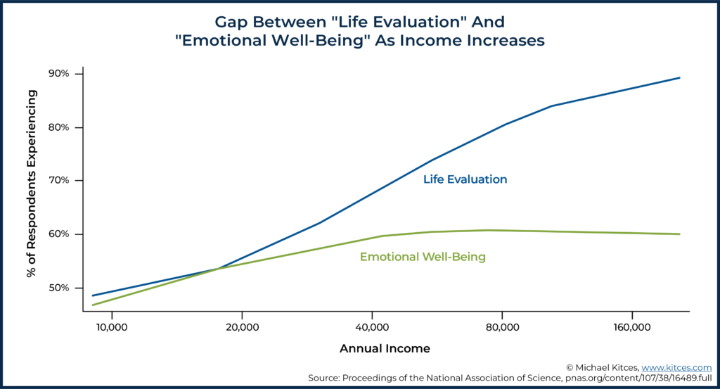 Image Showing Gap Between Life Evaluation And Emotional Well-Being As Income Increases