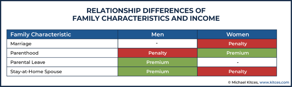 Relationship Differences of Family Characteristics And Income