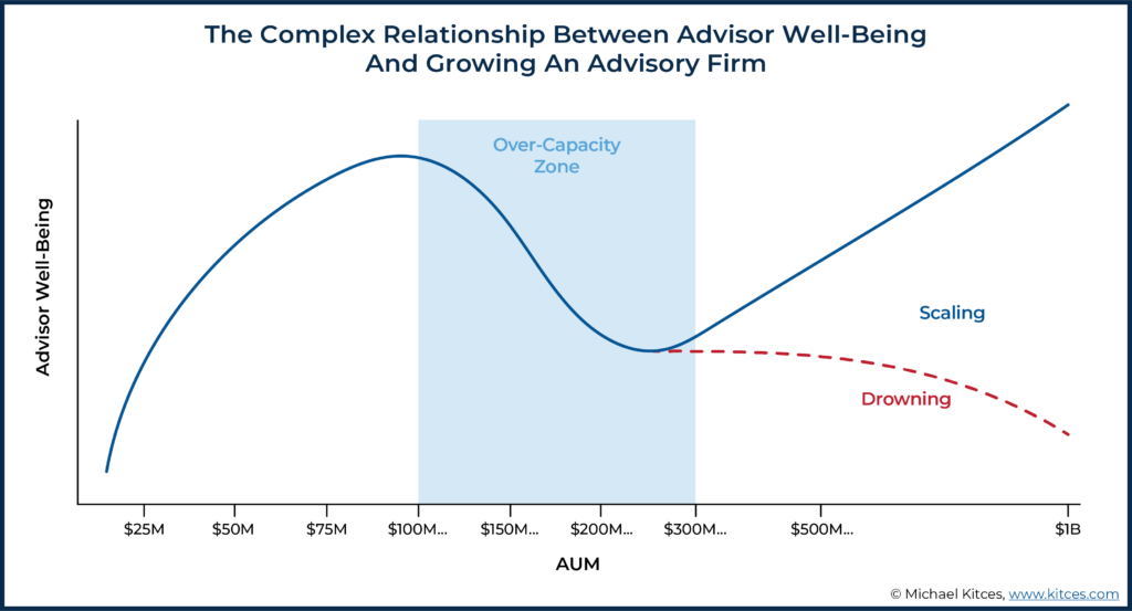 Image Showing The Complex Relationship Between Advisor Well-Being And Growing An Advisory Firm