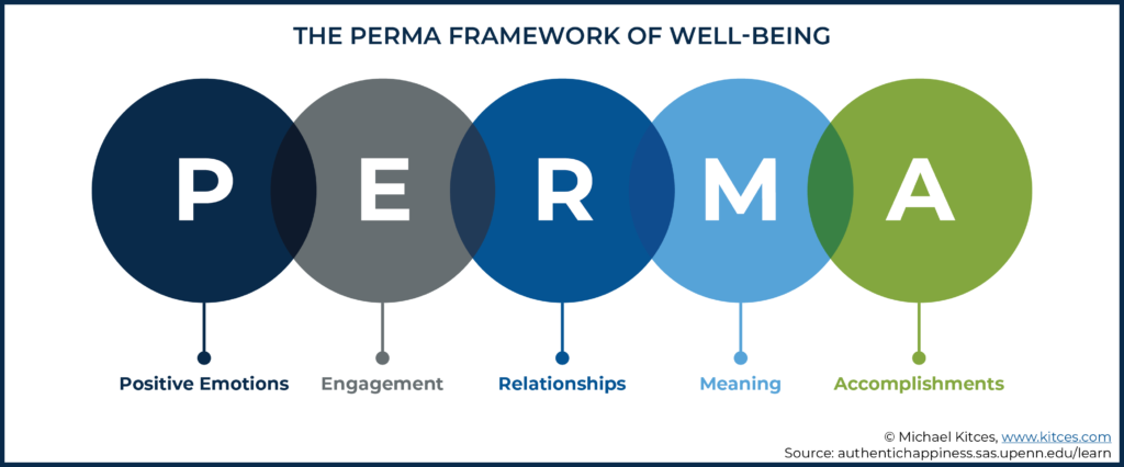 Image showing the PERMA framework of well-being