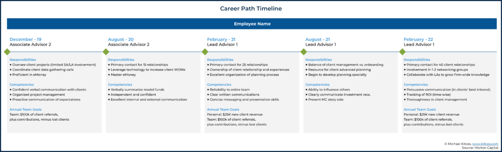 Image Of The Career Path Timeline