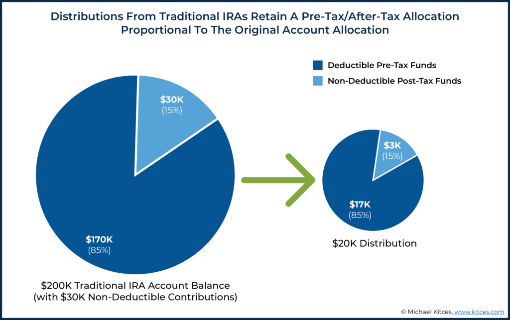 Image showing distributions from traditional IRAs retain a pre-tax after-tax allocation proportional to the original account allocation