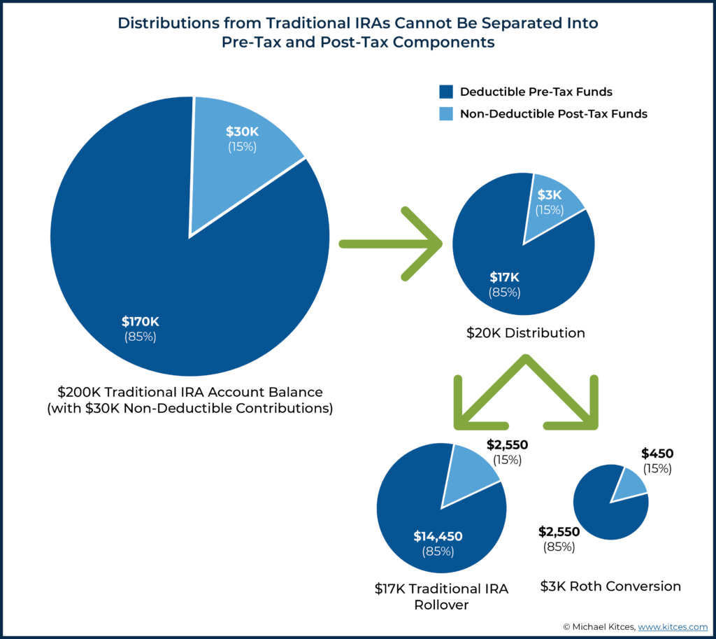 Image showing distributions from traditional IRAs cannot be separated into pre-tax and post tax components