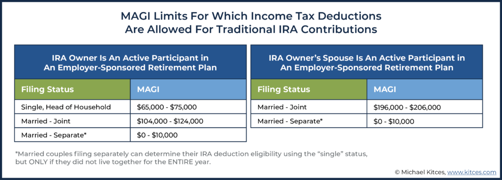 Image of MAGI Limits For Which Income Tax Deductions Are Allowed For Traditional IRA Contributions