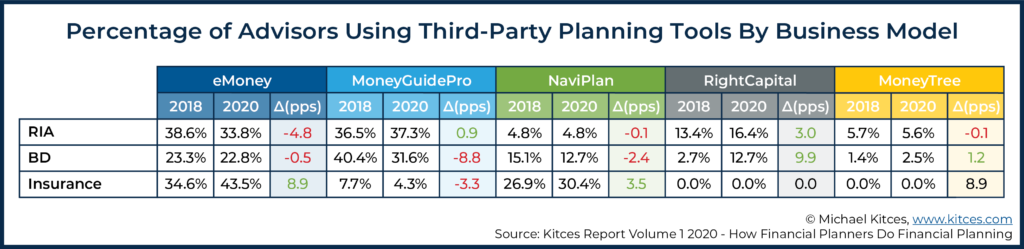 Table Showing Percentage of Advisors Using Third-Party Planning Tools By Business Model