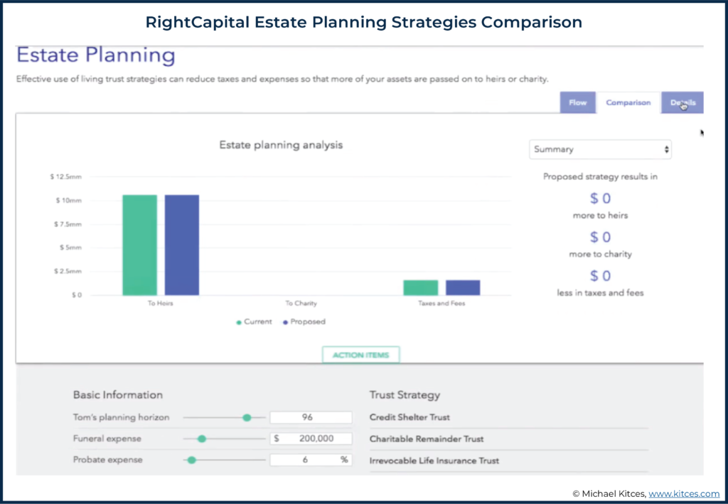Screenshot of RightCapital Estate Planning Strategies Comparison