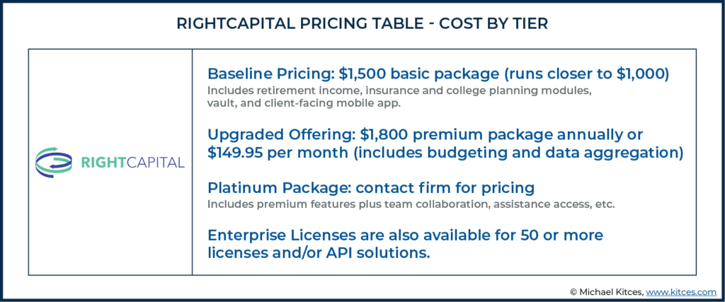 Table Showing RightCapital Pricing Table - Cost By Tier
