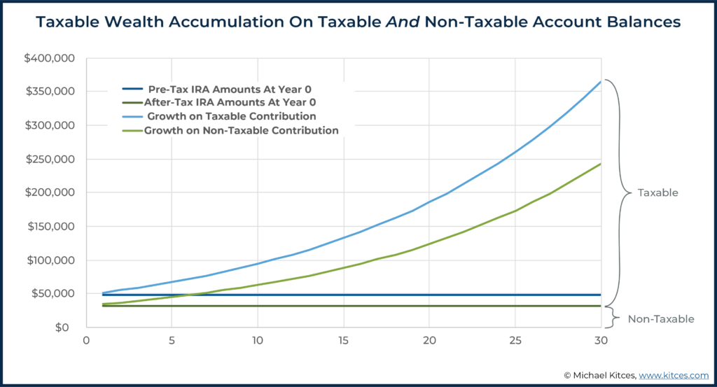 Image Showing Taxable Wealth Accumulation On Taxable And Non-Taxable Account Balances