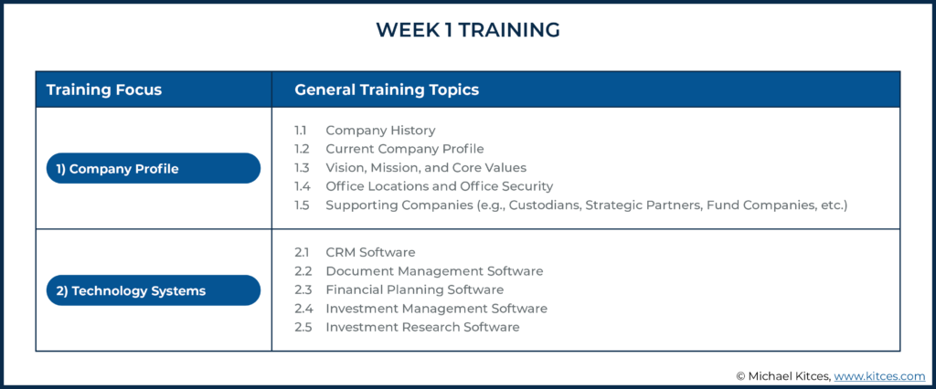 Image of week one training topics