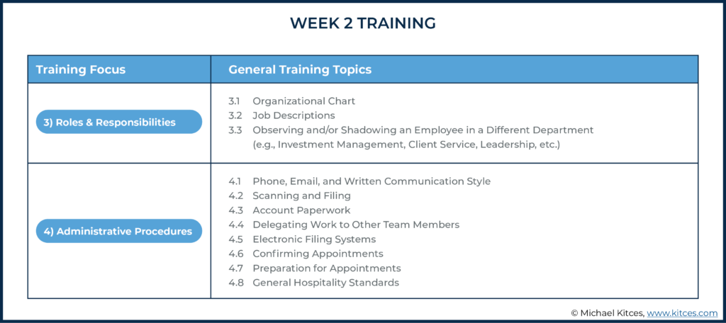 Image of week two training topics