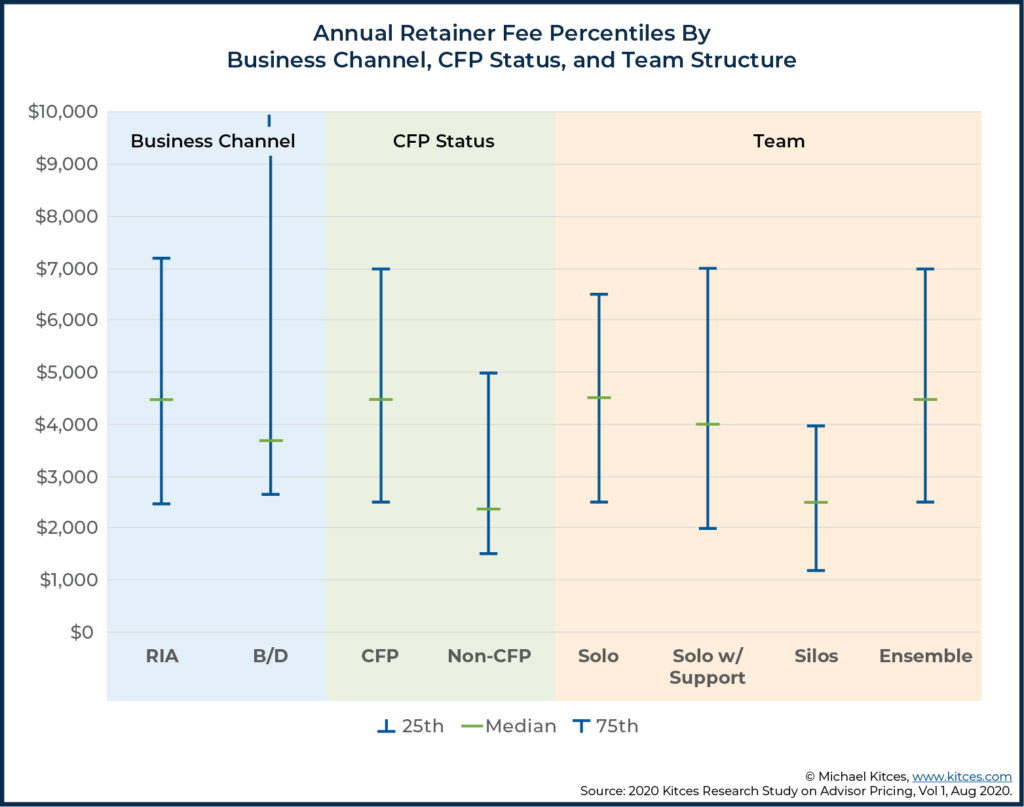 Annual Retainer Fee Percentiles By Business Channel, CFP Status, and Team Structure