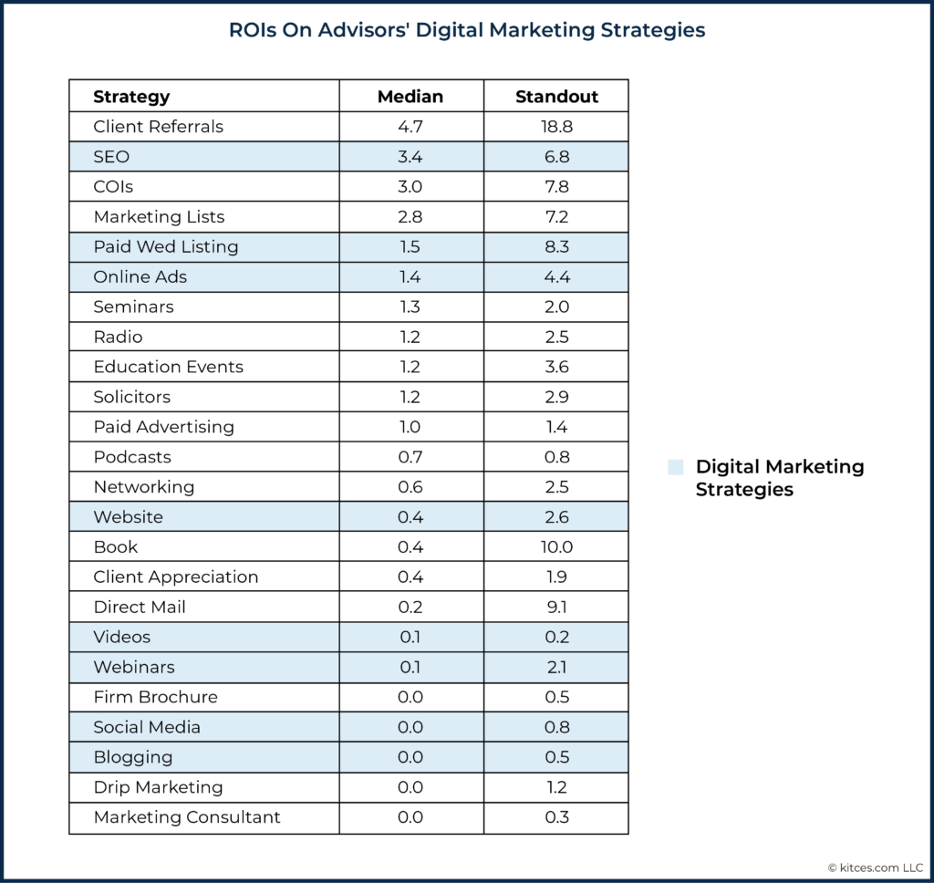 ROIs On Advisors' Digital Marketing Strategies