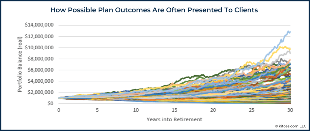 02 How Possible Plan Outcomes Are Often Presented To Clients