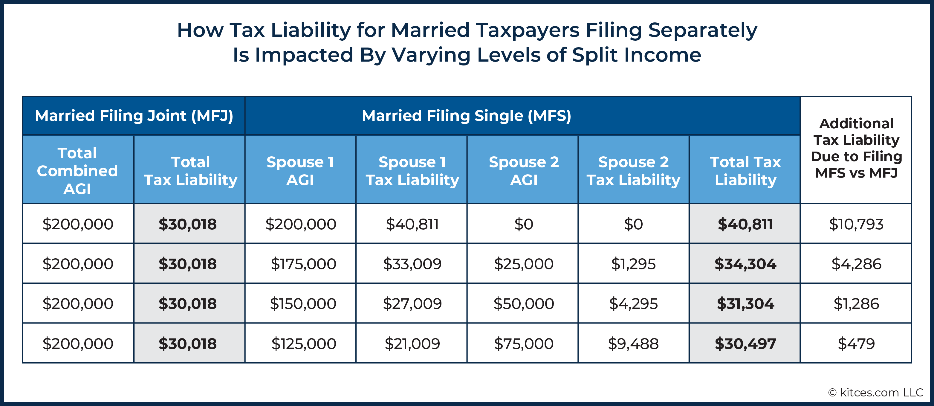 02 How Tax Liability for Married Taxpayers Filing Separately Is Impacted By Varying Levels of Split Income