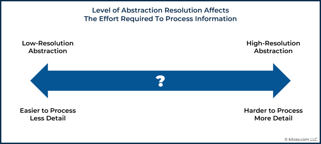 02 Level of Abstraction Resolution Affects The Effort Required To Process Information