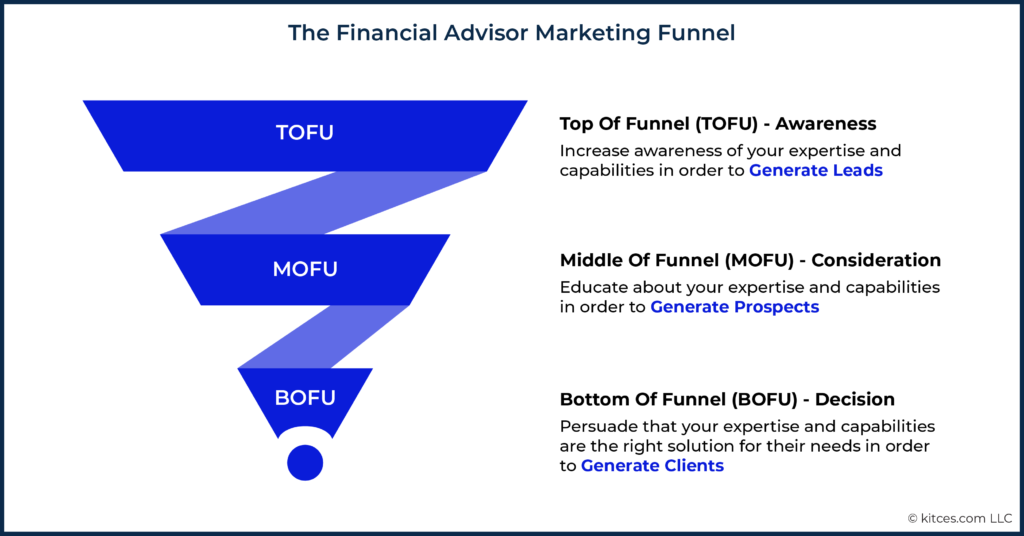 The Financial Advisor Marketing Funnel