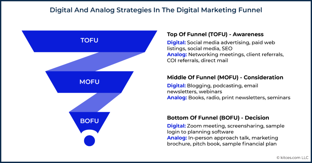 Digital And Analog Strategies In The Digital Marketing Funnel