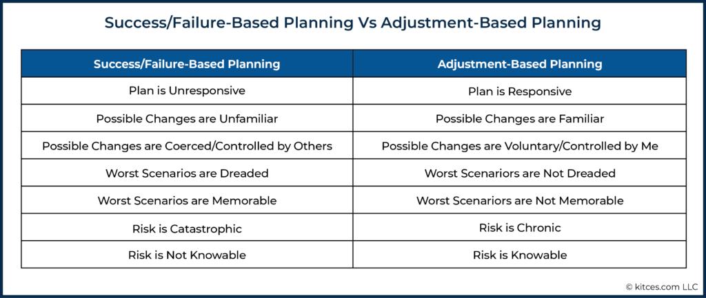 03 Failure-Based Planning Vs Adjustment-Based Planning