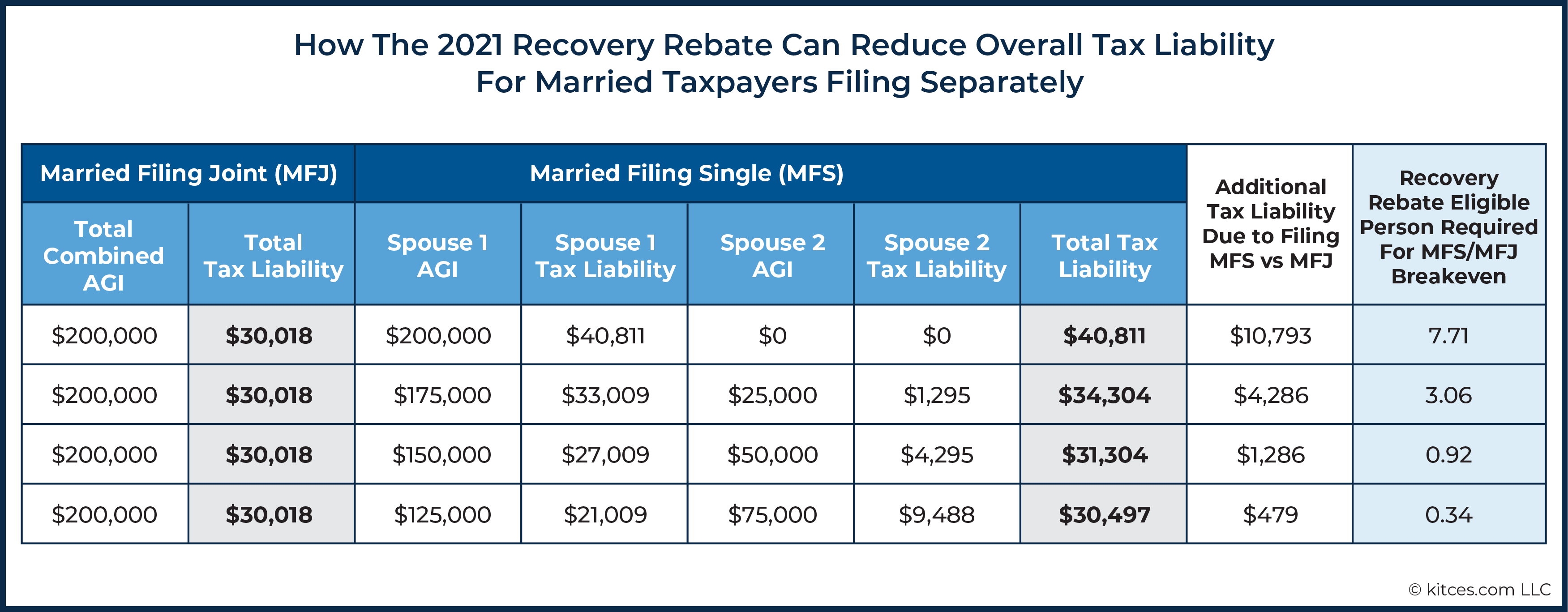 03 How The 2021 Recovery Rebate Can Reduce Overall Tax Liability For Married Taxpayers Filing Separately