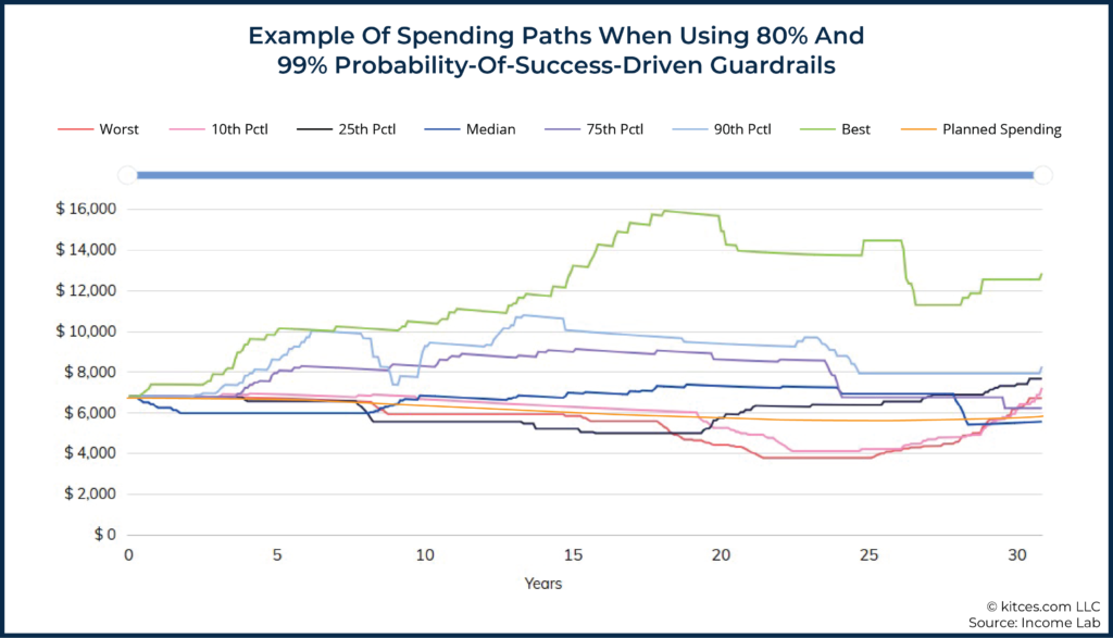05 Example Of Spending Paths When Using 80 And 99 Probability-Of-Success-Driven Guardrails