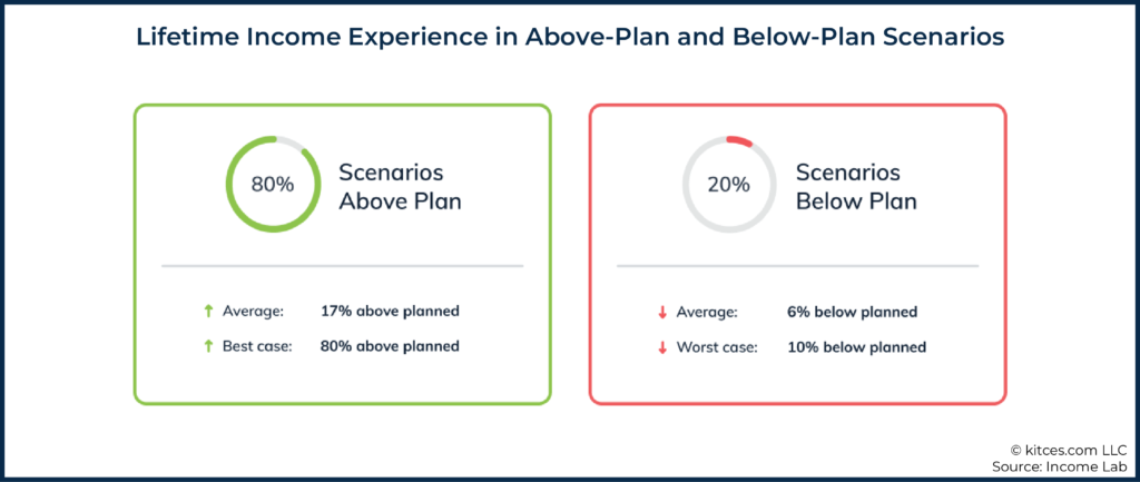 05 Lifetime Income Experience in Above-Plan and Below-Plan Scenarios