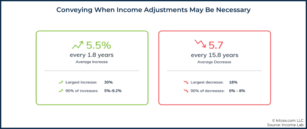 06 Conveying When Income Adjustments May Be Necessary