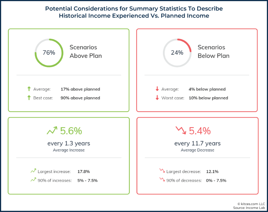06 Potential Considerations for Summary Statistics To Describe Historical Income Experienced Vs. Planned Income