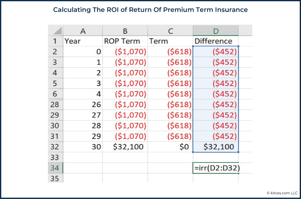 Calculating The ROI of Return Of Premium Term Insurance
