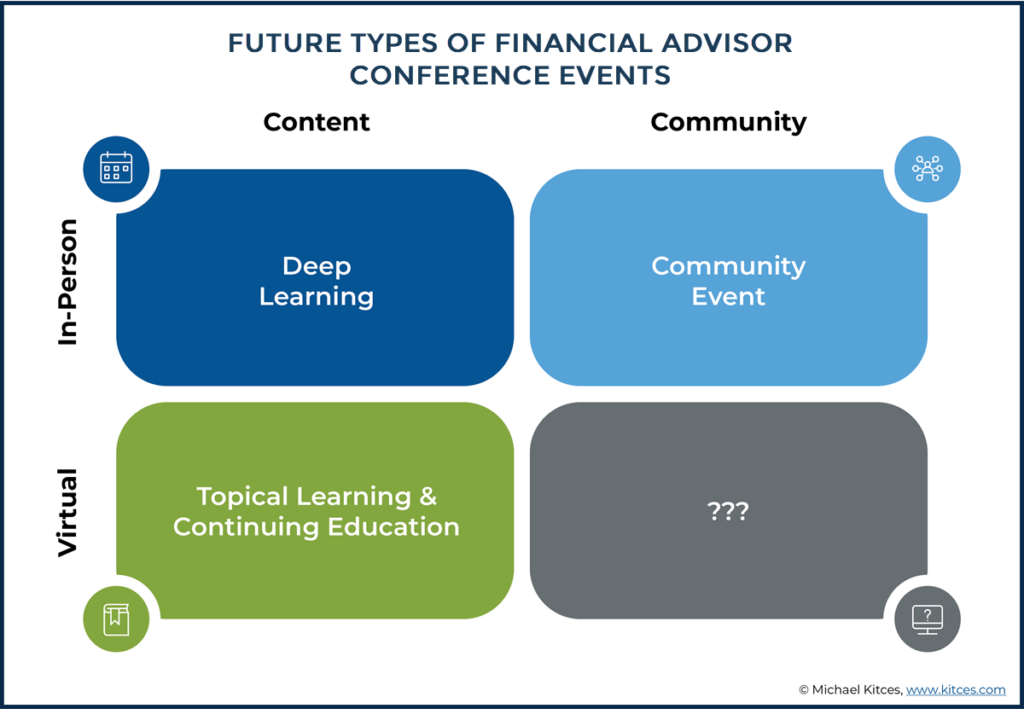 Future Types Of Financial Advisor Conference Events