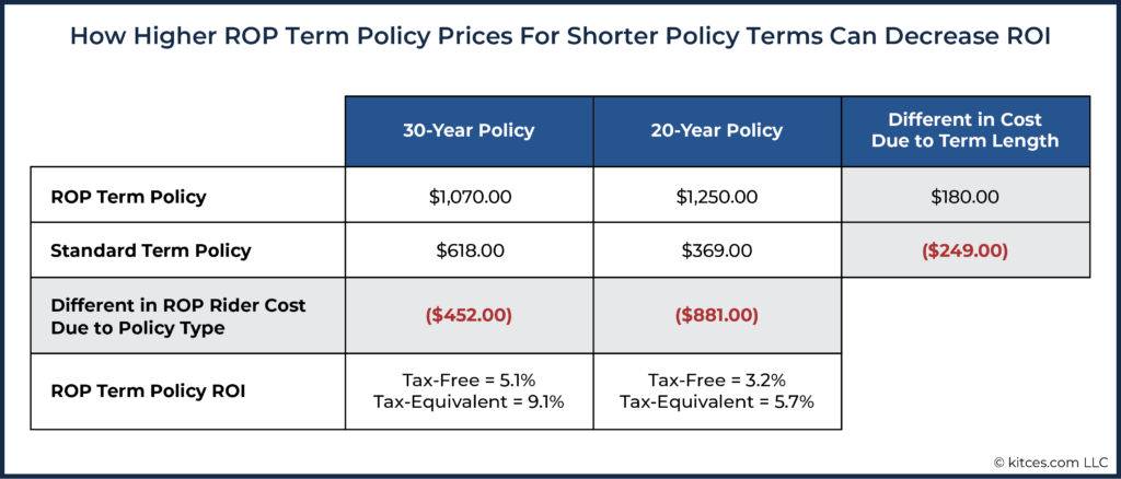 How Higher ROP Term Policy Prices For Shorter Policy Terms Can Decrease ROI