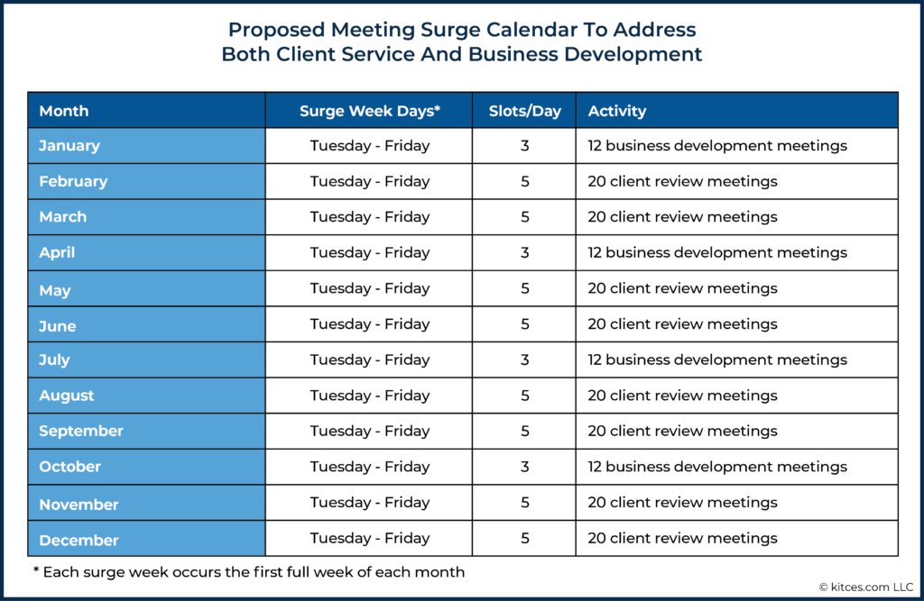 Proposed Meeting Surge Calendar To Address Both Client Service And Business Development