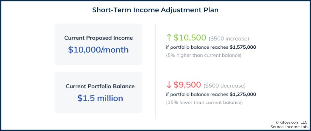 04 Short-Term Income Adjustment Plan