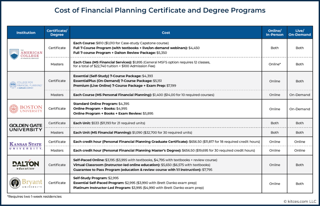 Cost of Financial Planning Certificate and Degree Programs