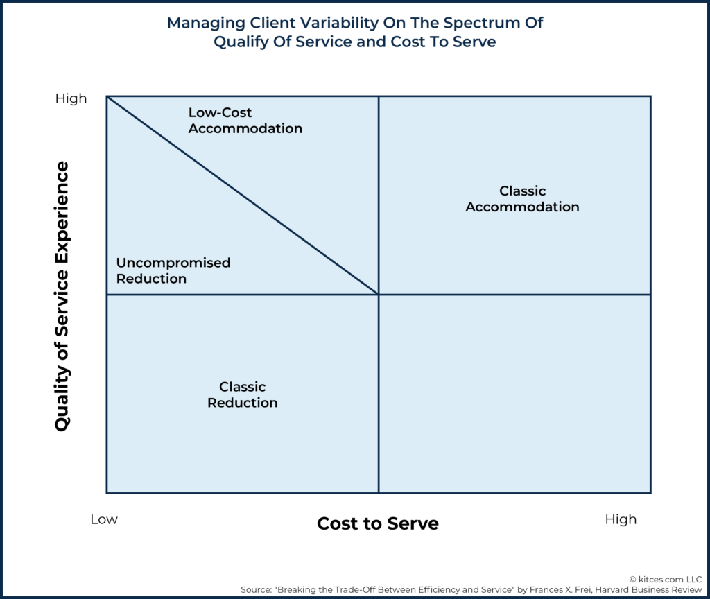 Managing Client Variability On The Spectrum of Qualify Of Service and Cost To Serve