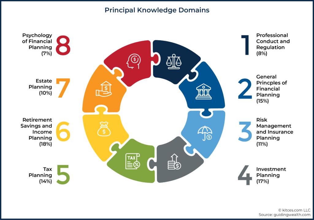 Principal Knowledge Domains