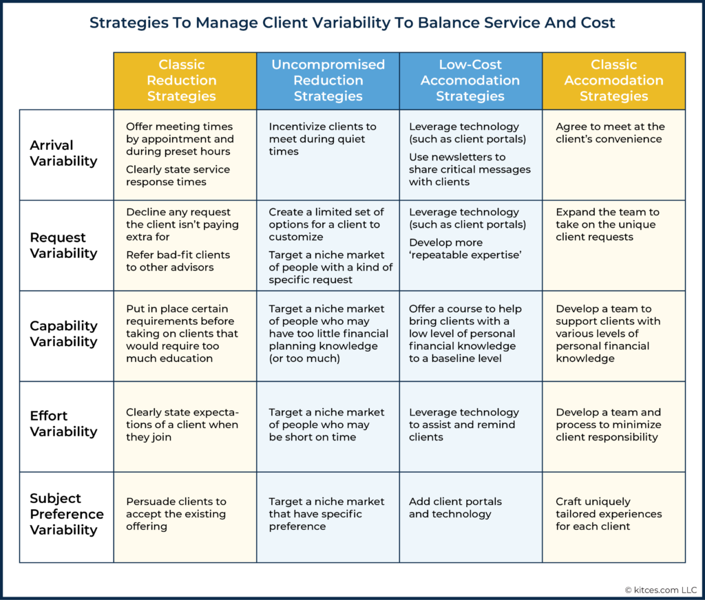 Strategies To Manage Client Variability To Balance Service And Cost