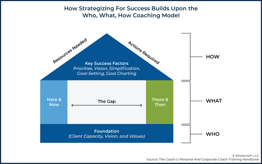 01 How Strategizing For Success Builds Upon the Who What How Coaching Model