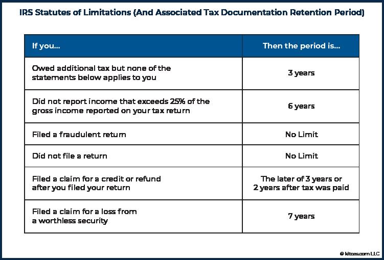02 IRS Statutes of Limitations