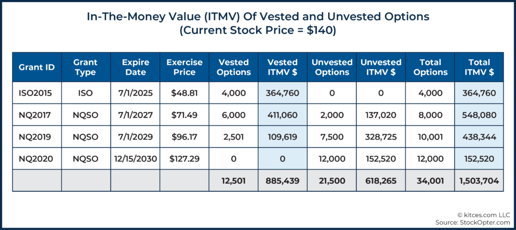 03 In-The-Money Value (ITMV) Of Vested and Unvested Options