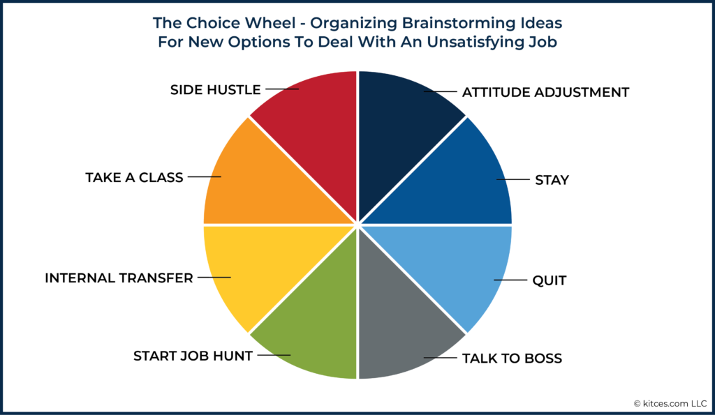 03 The Choice Wheel - Organizing Brainstorming Ideas For New Options To Deal With An Unsatisfying Job