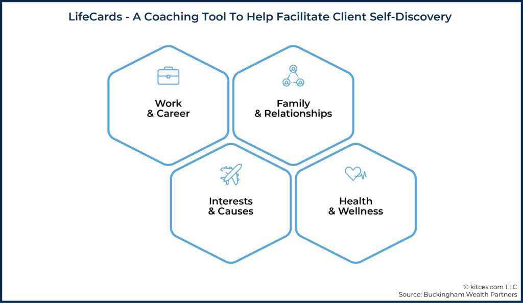04 LifeCards - A Coaching Tool To Help Facilitate Client Self-Discovery