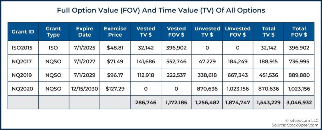 05 Full Option Value (FOV) And Time Value (TV) Of All Options