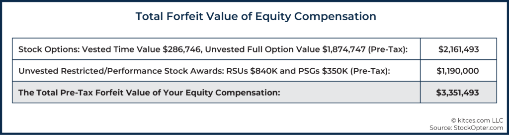 06 Total Forfeit Value of Equity Compensation
