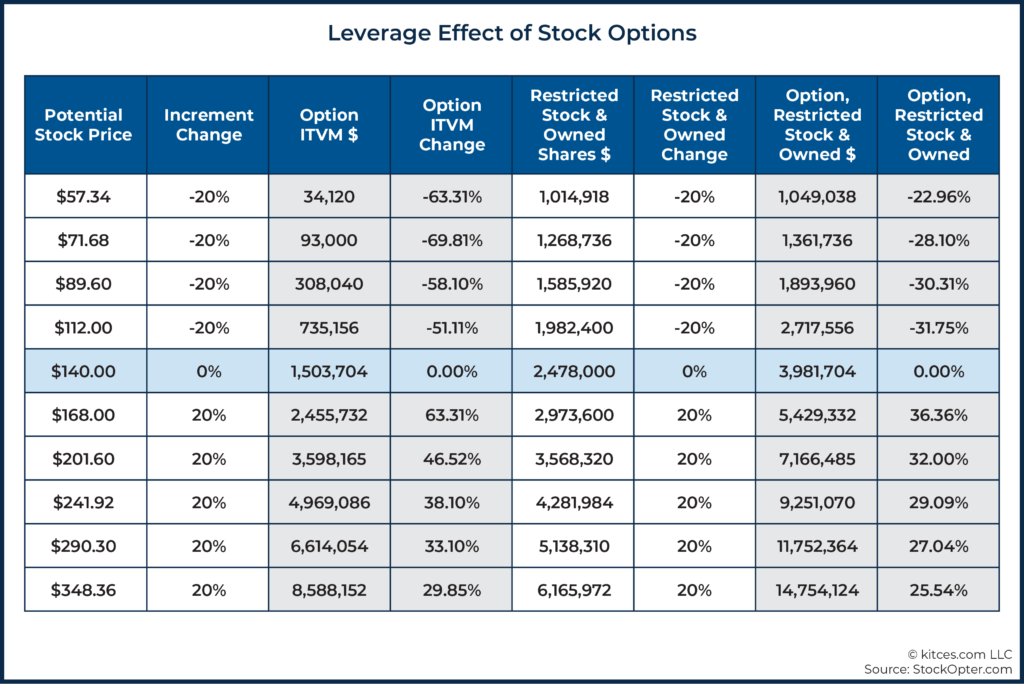 07 Leverage Effect of Stock Options