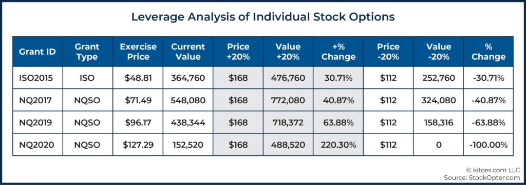 08 Leverage Analysis of Individual Stock Options