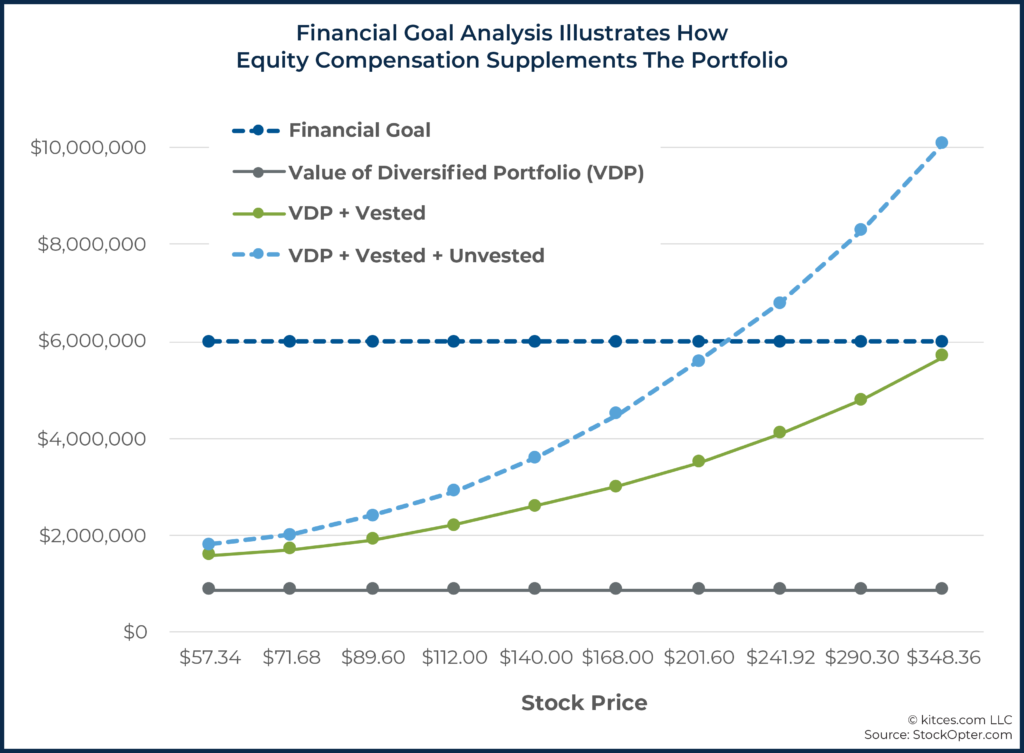 09 Financial Goal Analysis Illustrates How Equity Compensation Supplements The Portfolio