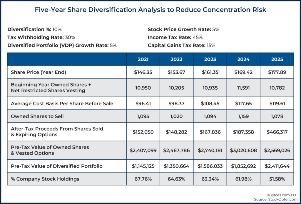 11 Five-Year Share Diversification Analysis to Reduce Concentration Risk