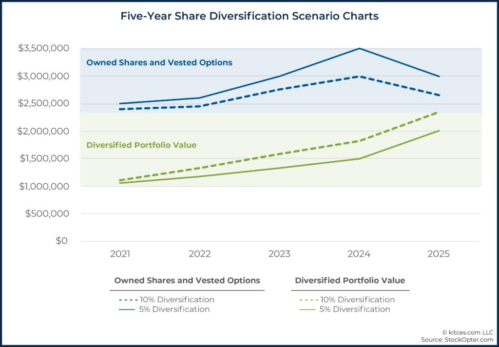 12 Five-Year Share Diversification Scenario Charts
