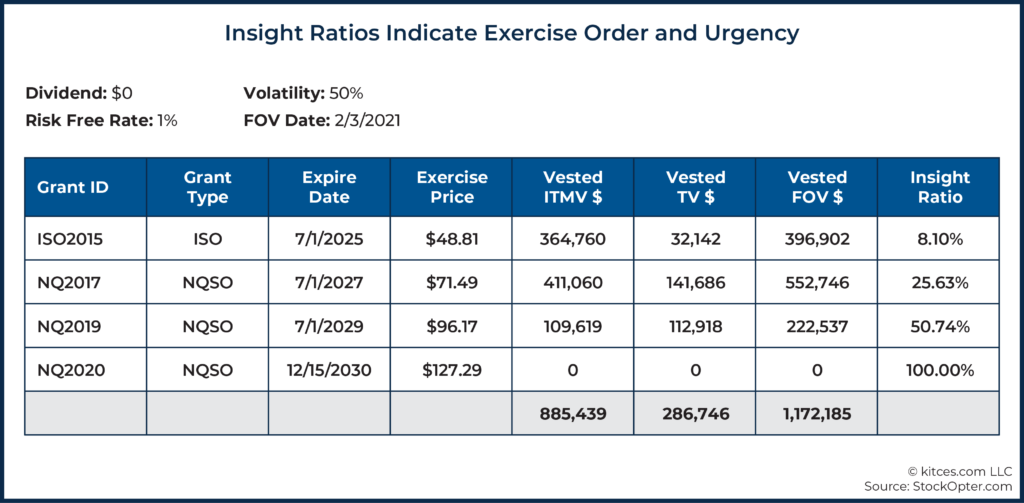 13 Insight Ratios Indicate Exercise Order and Urgency